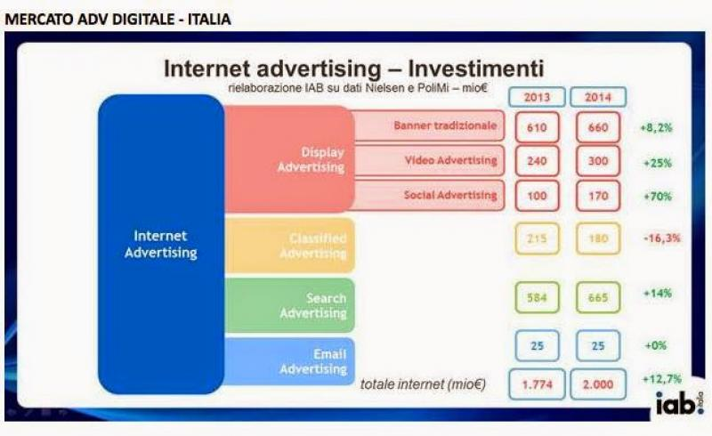 Gli investimenti in Internet Advertising in Italia.
