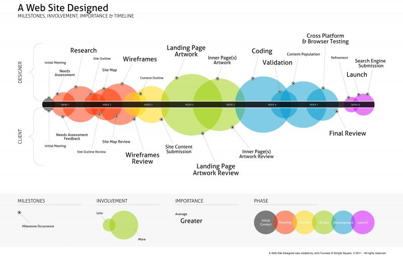 A timeline for designing a website from start to finish