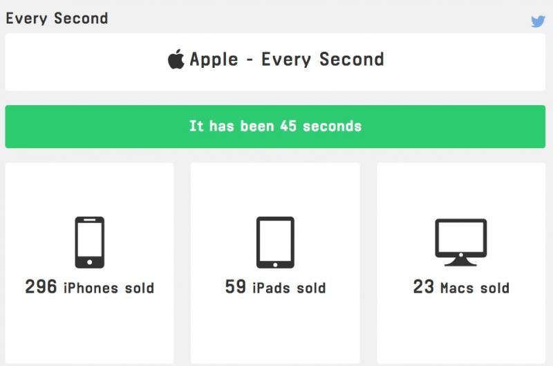 Quanti iPhone vende Apple ogni secondo?